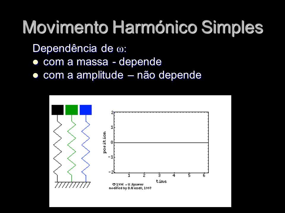 Dependência de ω: com a massa - depende com a massa - depende com a amplitude – não depende com a amplitude – não depende Movimento Harmónico Simples