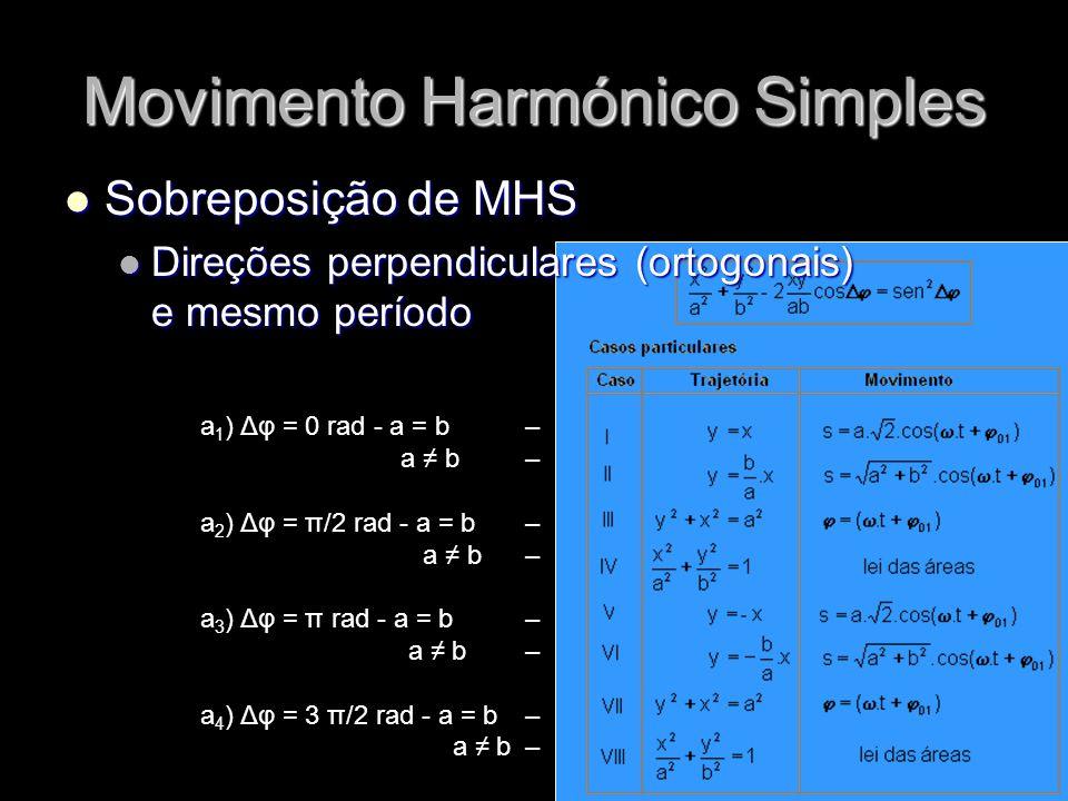 Movimento Harmónico Simples Sobreposição de MHS Sobreposição de MHS Direções perpendiculares (ortogonais) e mesmo período Direções perpendiculares (or