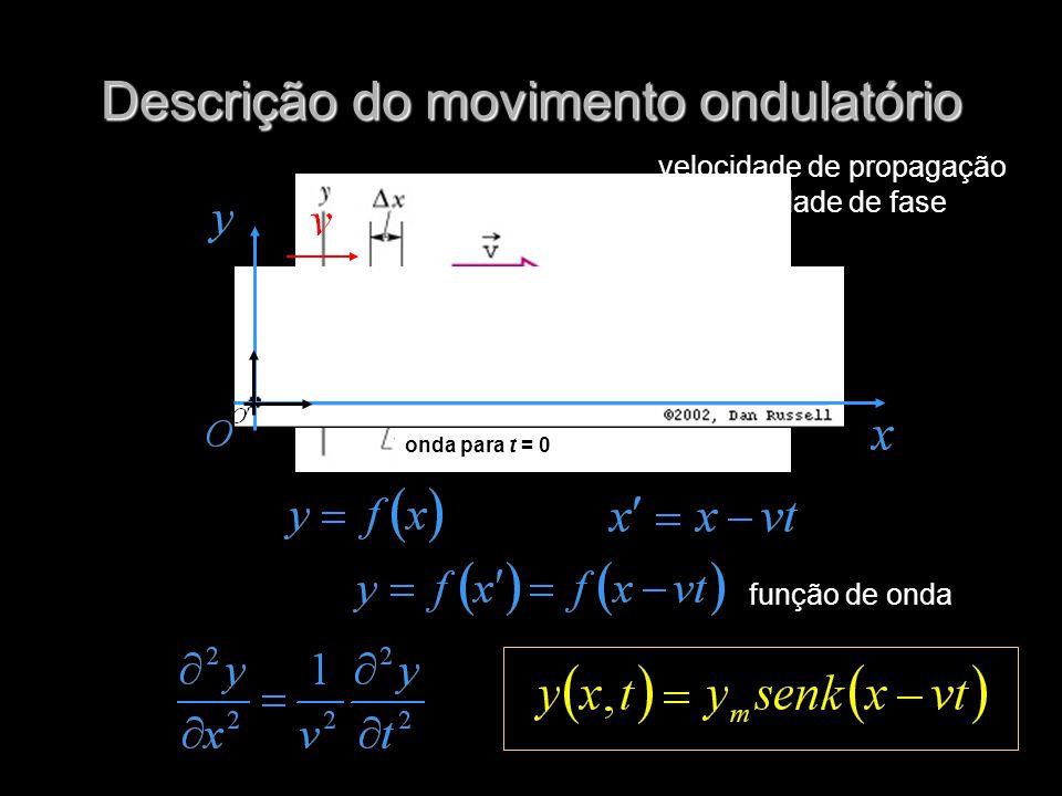 onda para t = Δt onda para t = 0 Descrição do movimento ondulatório velocidade de propagação ou velocidade de fase função de onda