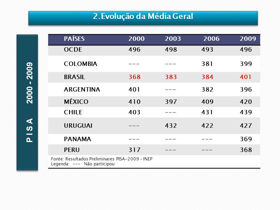 PAÍSES20002003 20062009 OCDE496498493496 COLOMBIA--- 381399 BRASIL368383384401 ARGENTINA401---382396 MÉXICO410397409420 CHILE403---431439 URUGUAI---43