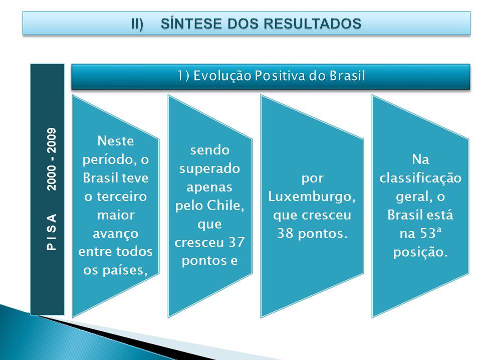 Neste período, o Brasil teve o terceiro maior avanço entre todos os países, sendo superado apenas pelo Chile, que cresceu 37 pontos e por Luxemburgo,