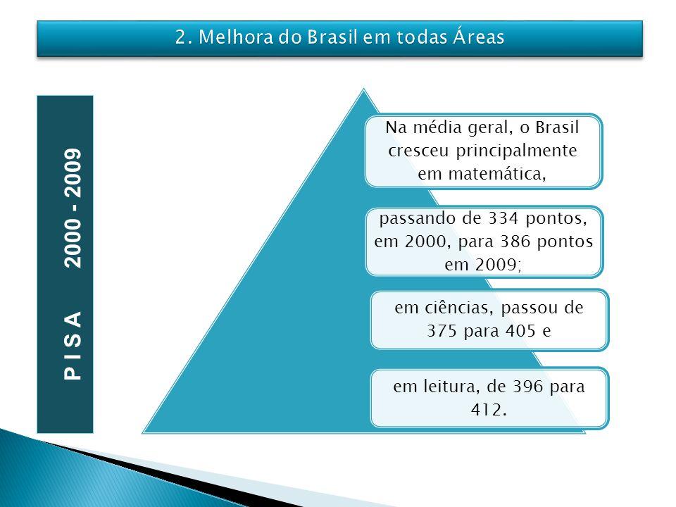 Na média geral, o Brasil cresceu principalmente em matemática, passando de 334 pontos, em 2000, para 386 pontos em 2009; em ciências, passou de 375 pa