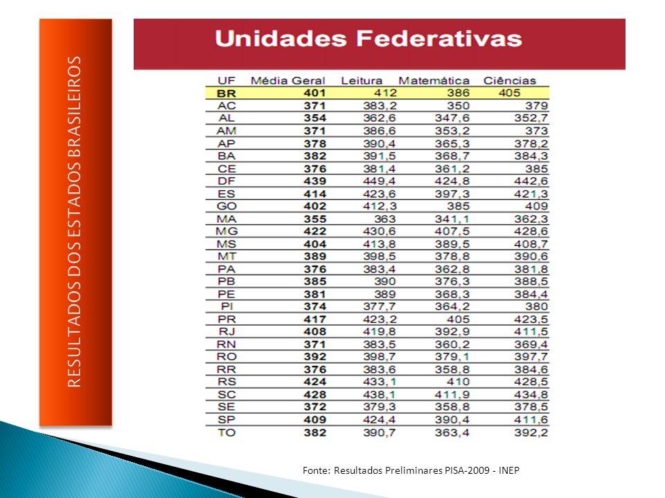 Fonte: Resultados Preliminares PISA-2009 - INEP