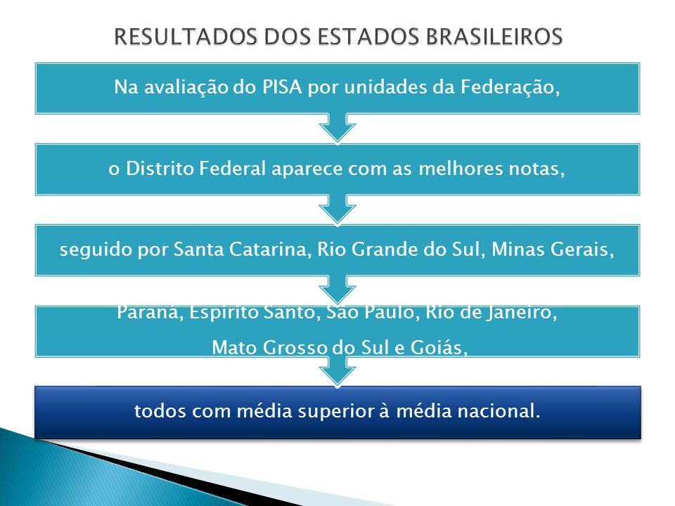 todos com média superior à média nacional. Paraná, Espírito Santo, São Paulo, Rio de Janeiro, Mato Grosso do Sul e Goiás, seguido por Santa Catarina,