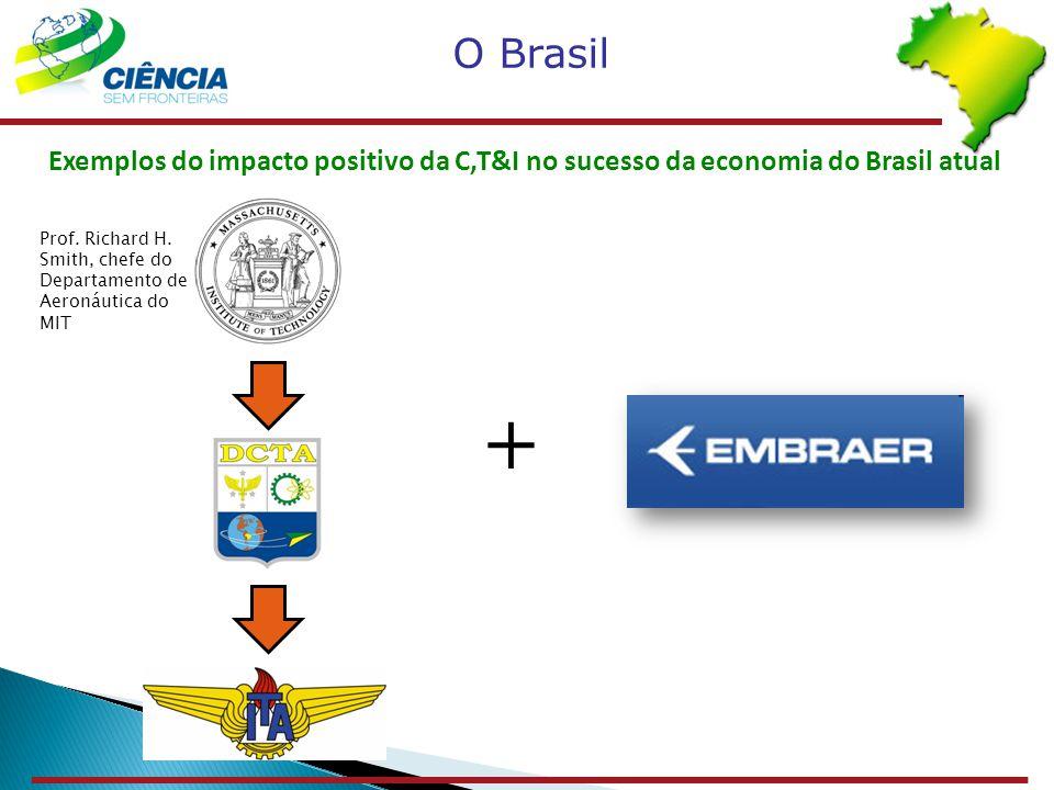 Exemplos do impacto positivo da C,T&I no sucesso da economia do Brasil atual O Brasil + Prof. Richard H. Smith, chefe do Departamento de Aeronáutica d