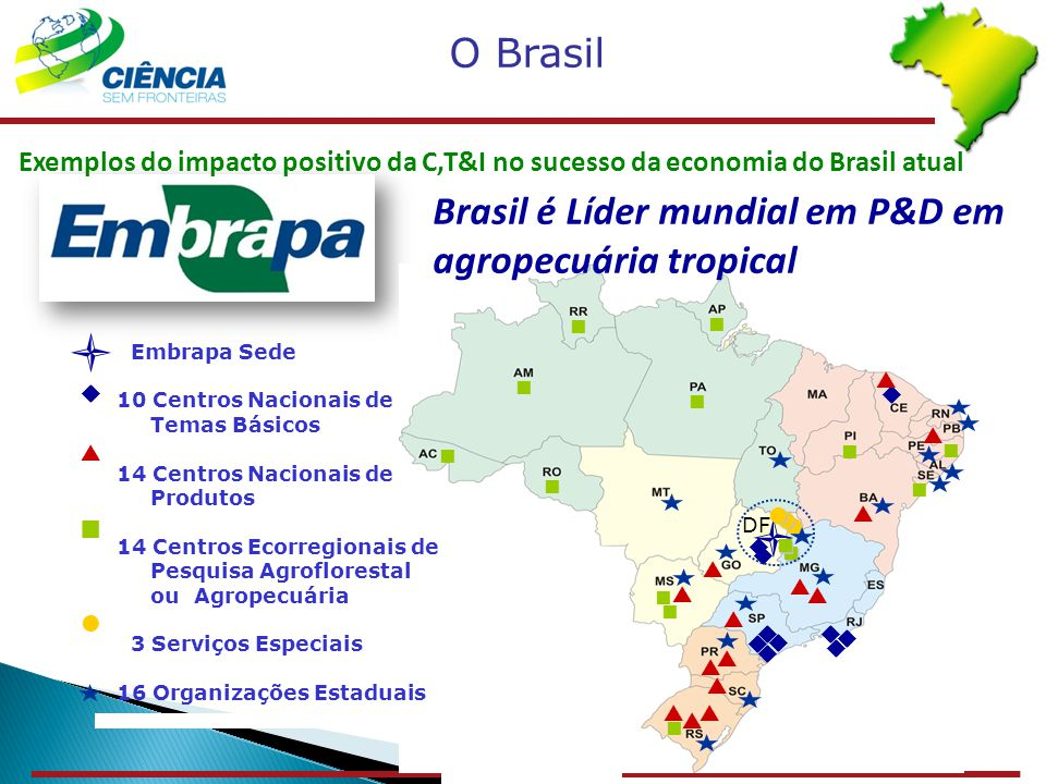 DF Embrapa Sede 10 Centros Nacionais de Temas Básicos 14 Centros Nacionais de Produtos 14 Centros Ecorregionais de Pesquisa Agroflorestal ou Agropecuá