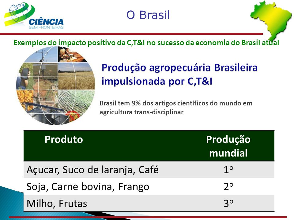 Produção agropecuária Brasileira impulsionada por C,T&I Brasil tem 9% dos artigos científicos do mundo em agricultura trans-disciplinar ProdutoProduçã