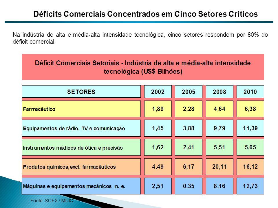 Na indústria de alta e média-alta intensidade tecnológica, cinco setores respondem por 80% do déficit comercial. Déficits Comerciais Concentrados em C
