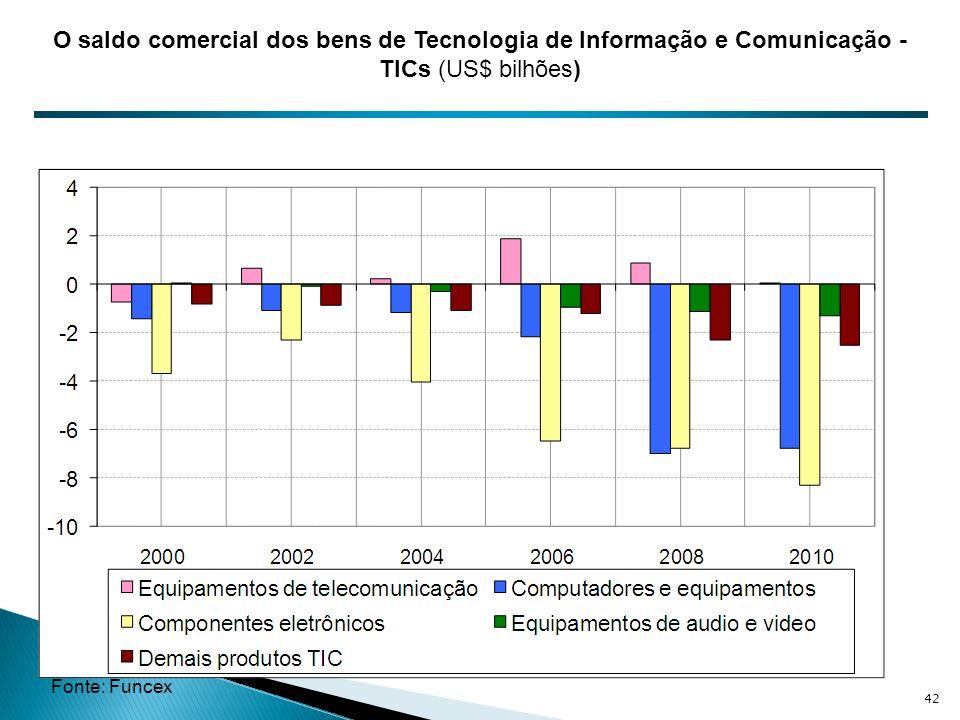 O saldo comercial dos bens de Tecnologia de Informação e Comunicação - TICs (US$ bilhões) Fonte: Funcex 42