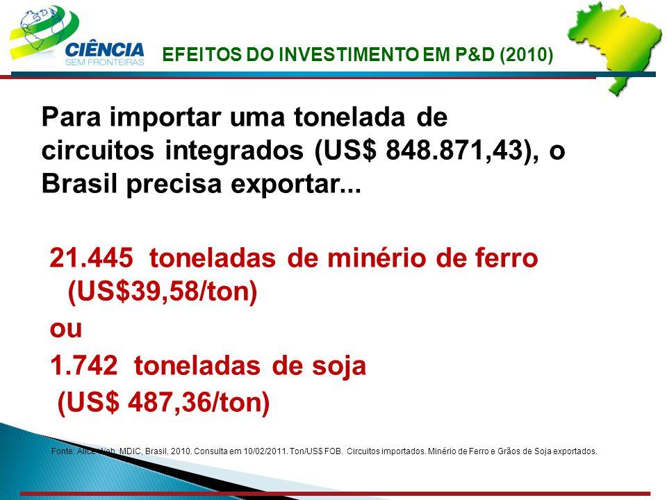 EFEITOS DO INVESTIMENTO EM P&D (2010) Para importar uma tonelada de circuitos integrados (US$ 848.871,43), o Brasil precisa exportar... 21.445 tonelad