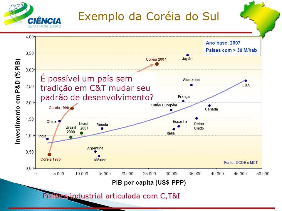 Investimento em P&D (%PIB) PIB per capita (US$ PPP) 0,00 0,50 1,00 1,50 2,00 2,50 3,00 3,50 4,00 05.00010.00015.00020.00025.00030.00035.00040.00045.00