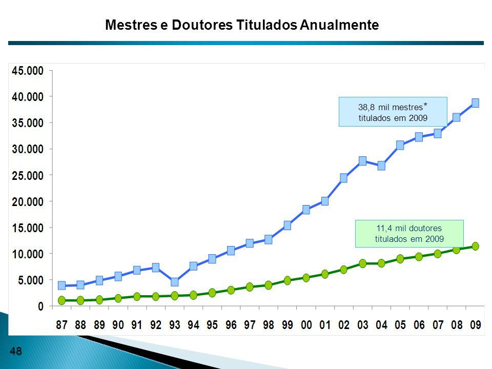 11,4 mil doutores titulados em 2009 38,8 mil mestres * titulados em 2009 Mestres e Doutores Titulados Anualmente 48