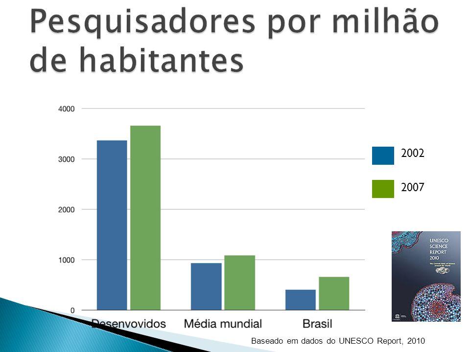 Baseado em dados do UNESCO Report, 2010 2002 2007