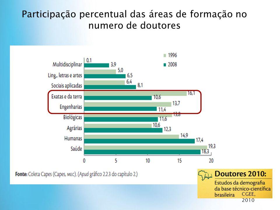 Participação percentual das áreas de formação no numero de doutores