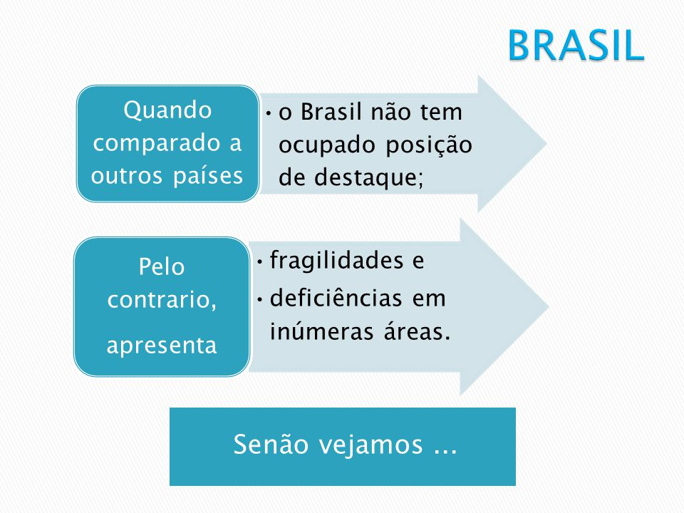 Senão vejamos... o Brasil não tem ocupado posição de destaque; Quando comparado a outros países fragilidades e deficiências em inúmeras áreas. Pelo co