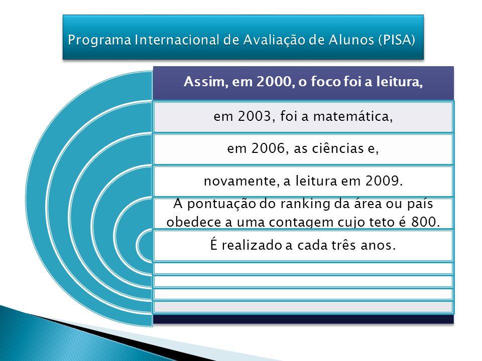 PAÍSES20002003 20062009 OCDE496498493496 COLOMBIA--- 381399 BRASIL368383384401 ARGENTINA401---382396 MÉXICO410397409420 CHILE403---431439 URUGUAI---432422427 PANAMA--- 369 PERU317--- 368 Fonte: Resultados Preliminares PISA-2009 – INEP Legenda: --- Não participou P I S A 2000 - 2009