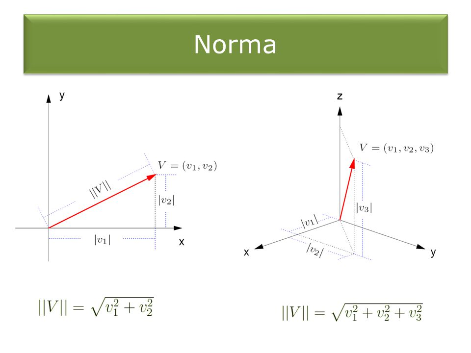 Exemplo 1 Determine a norma do vetor V = (1,2, 3).