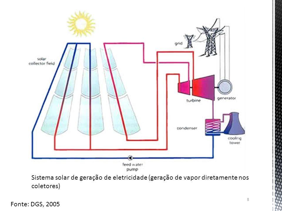8 Sistema solar de geração de eletricidade (geração de vapor diretamente nos coletores) Fonte: DGS, 2005