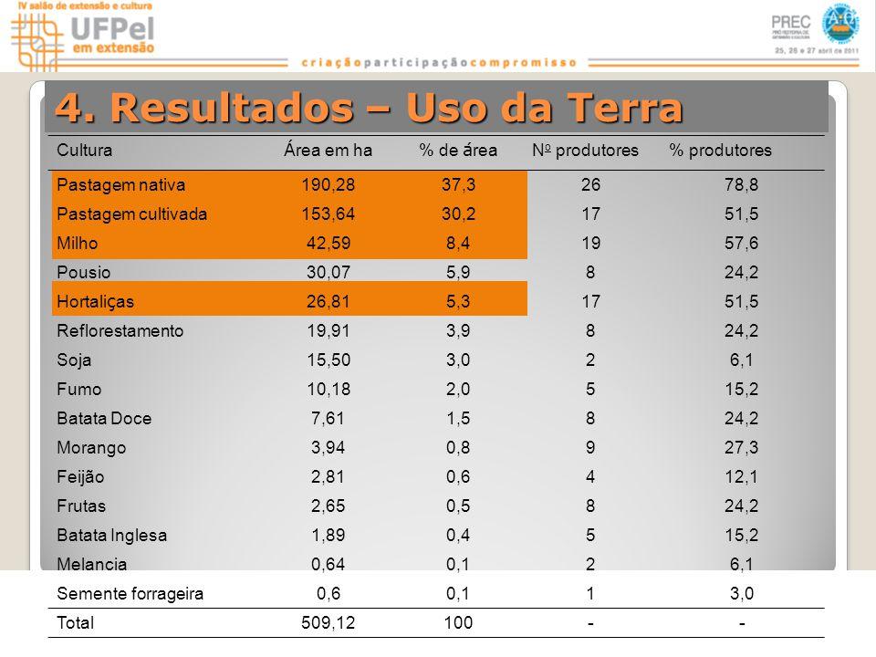 4. Resultados – Uso da Terra Cultura Á rea em ha% de á rea N o produtores% produtores Pastagem nativa190,2837,326 78,8 Pastagem cultivada153,6430,217