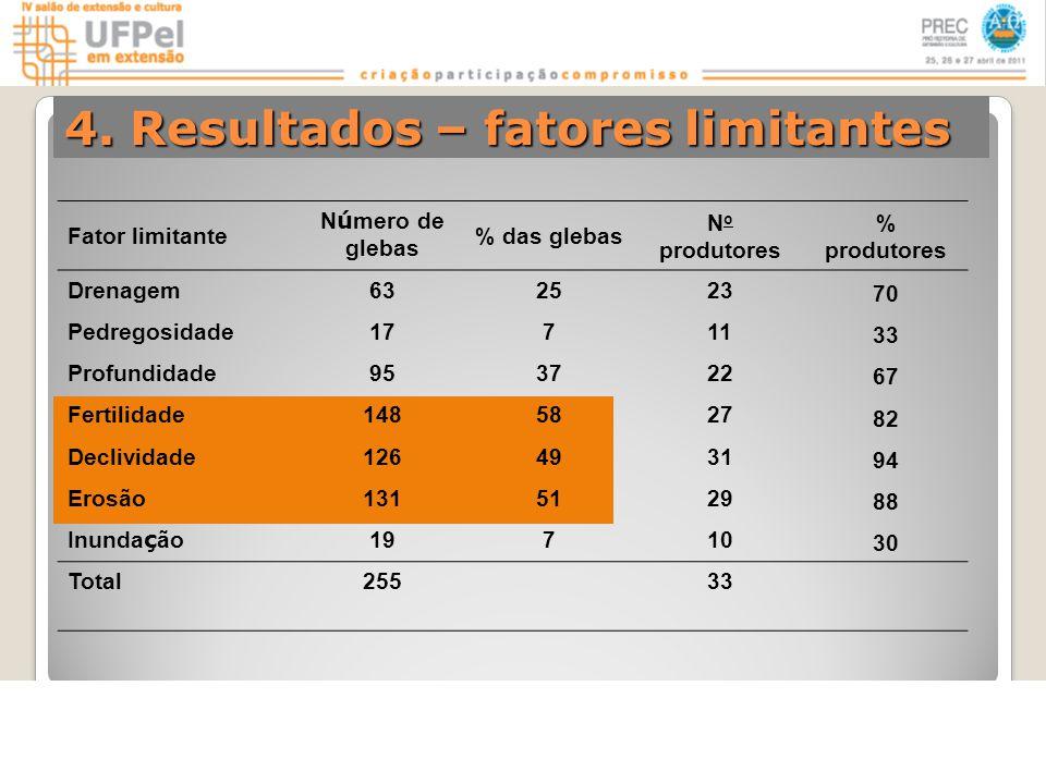 4. Resultados – fatores limitantes Fator limitante N ú mero de glebas % das glebas N o produtores % produtores Drenagem632523 70 Pedregosidade17711 33