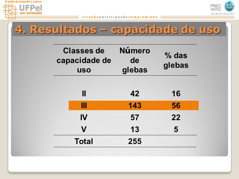 Classes de capacidade de uso N ú mero de glebas % das glebas II4216 III14356 IV5722 V135 Total255 4.