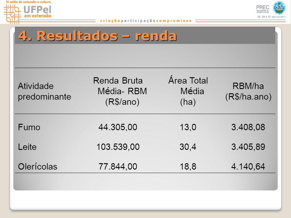 Atividade predominante Renda Bruta M é dia- RBM (R$/ano) Á rea Total M é dia (ha) RBM/ha (R$/ha.ano) Fumo44.305,0013,03.408,08 Leite103.539,0030,43.405,89 Oler í colas 77.844,0018,84.140,64 4.