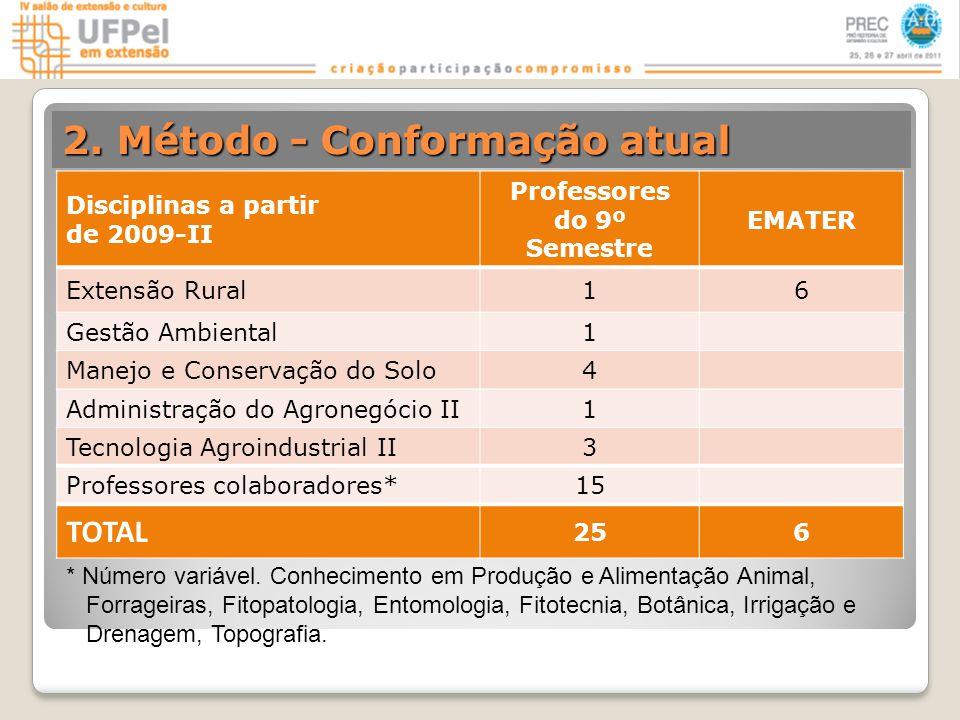 2. Método - Conformação atual Disciplinas a partir de 2009-II Professores do 9º Semestre EMATER Extensão Rural16 Gestão Ambiental1 Manejo e Conservaçã