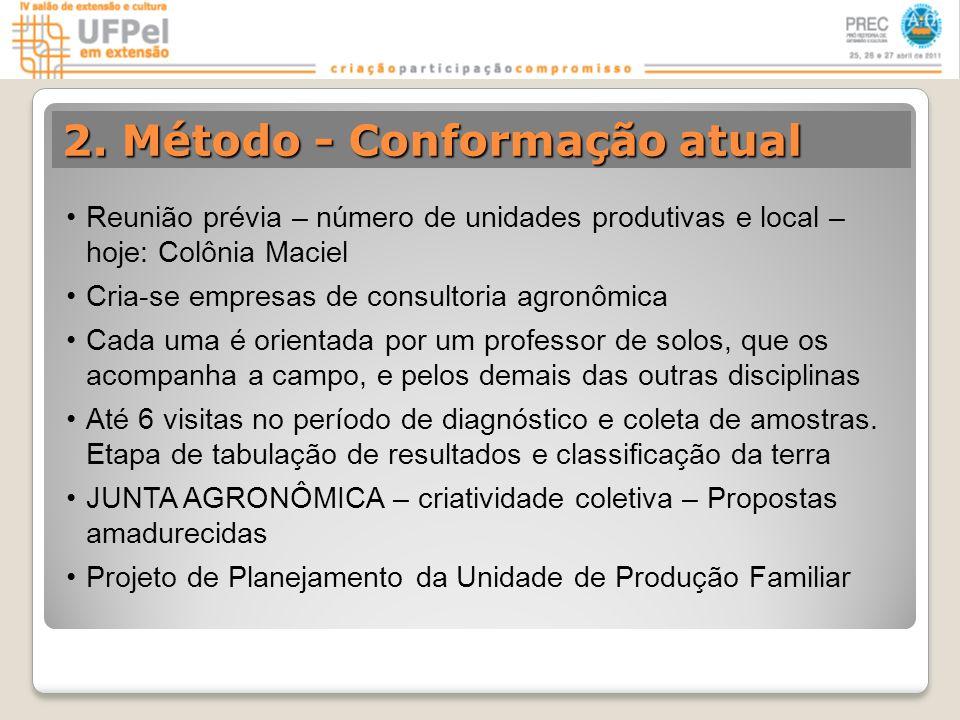 2. Método - Conformação atual Reunião prévia – número de unidades produtivas e local – hoje: Colônia Maciel Cria-se empresas de consultoria agronômica