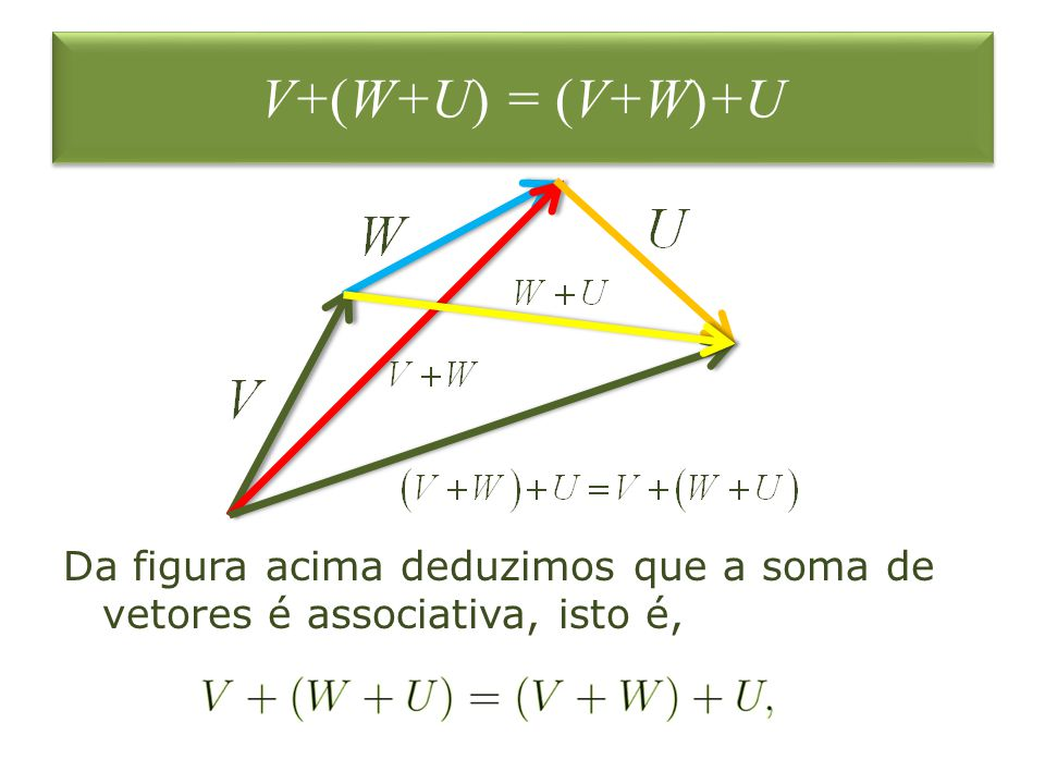 V+(W+U) = (V+W)+U Da figura acima deduzimos que a soma de vetores é associativa, isto é,