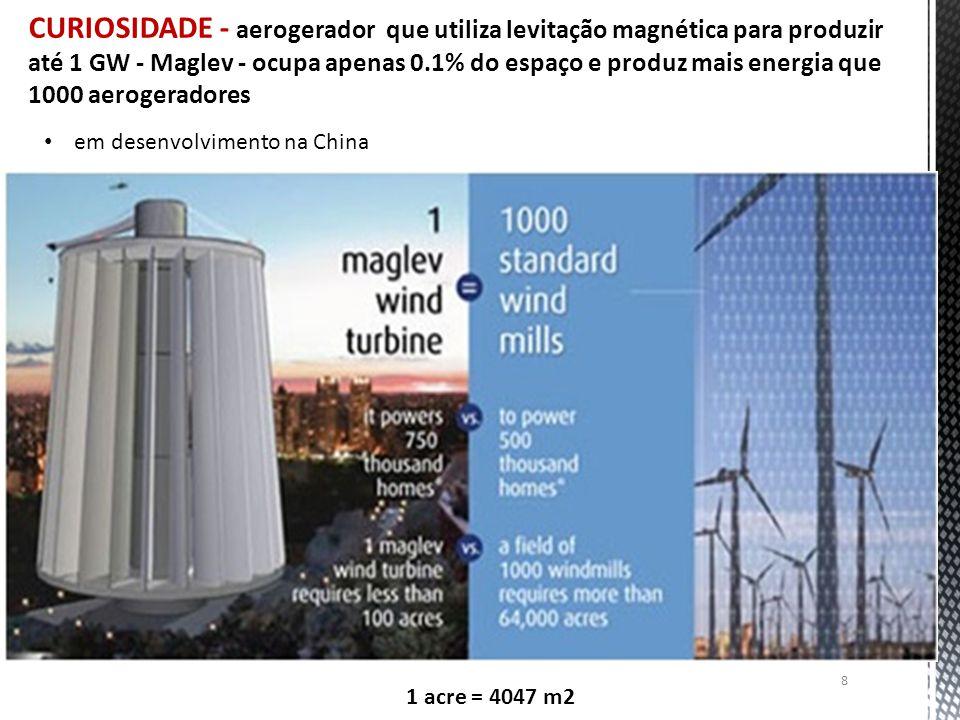 CURIOSIDADE - aerogerador que utiliza levitação magnética para produzir até 1 GW - Maglev - ocupa apenas 0.1% do espaço e produz mais energia que 1000