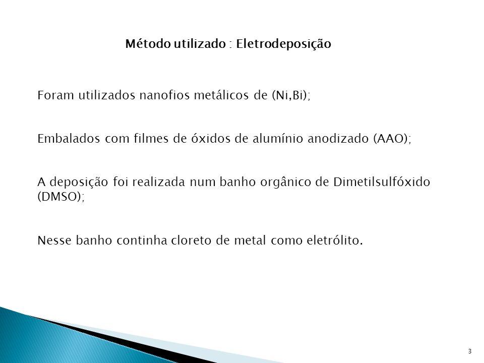 3 Método utilizado : Eletrodeposição Foram utilizados nanofios metálicos de (Ni,Bi); Embalados com filmes de óxidos de alumínio anodizado (AAO); A dep