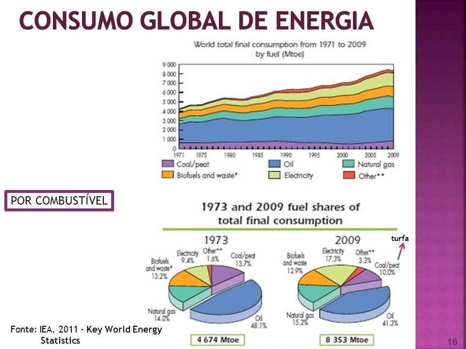 16 turfa POR COMBUSTÍVEL Fonte: IEA, 2011 - Key World Energy Statistics