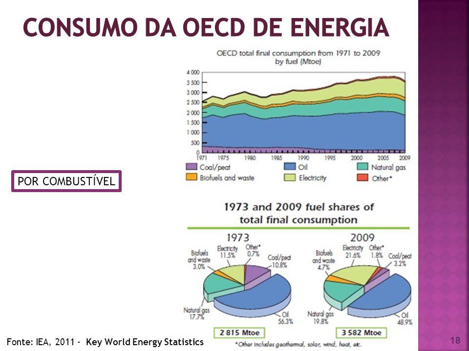 18 POR COMBUSTÍVEL Fonte: IEA, 2011 - Key World Energy Statistics