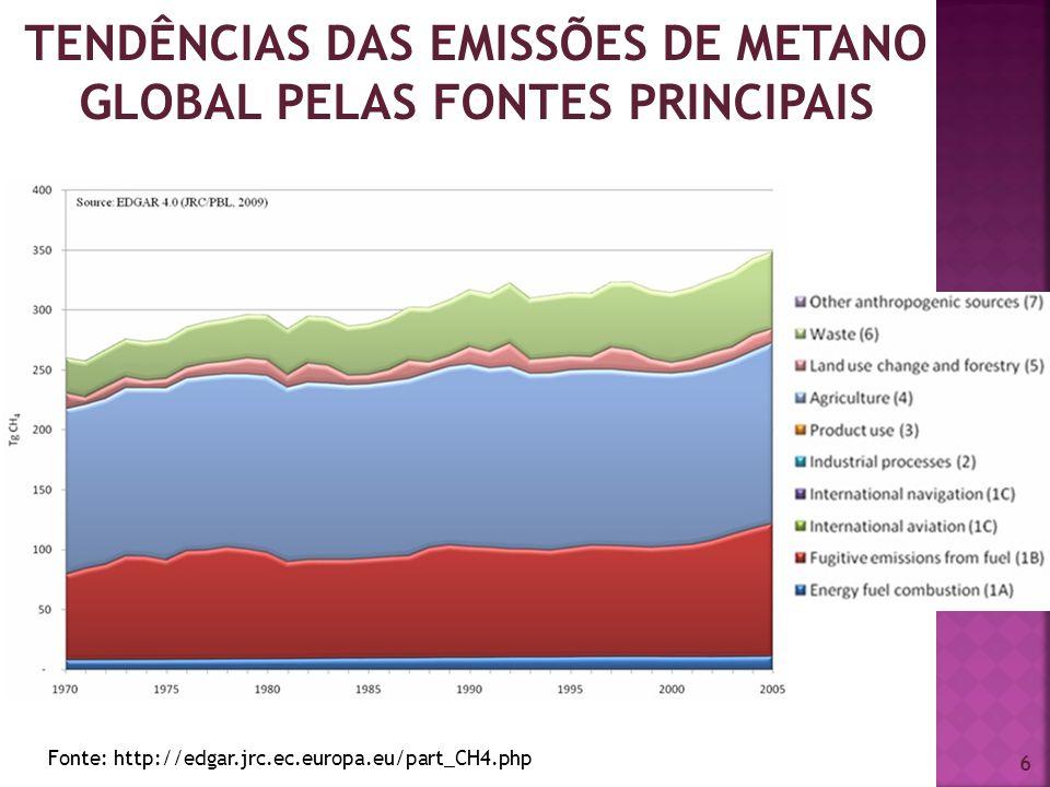 6 TENDÊNCIAS DAS EMISSÕES DE METANO GLOBAL PELAS FONTES PRINCIPAIS Fonte: http://edgar.jrc.ec.europa.eu/part_CH4.php