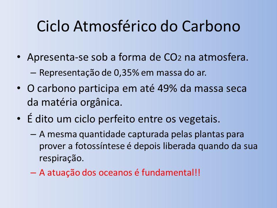 Ciclo Atmosférico do Carbono Apresenta-se sob a forma de CO 2 na atmosfera. – Representação de 0,35% em massa do ar. O carbono participa em até 49% da