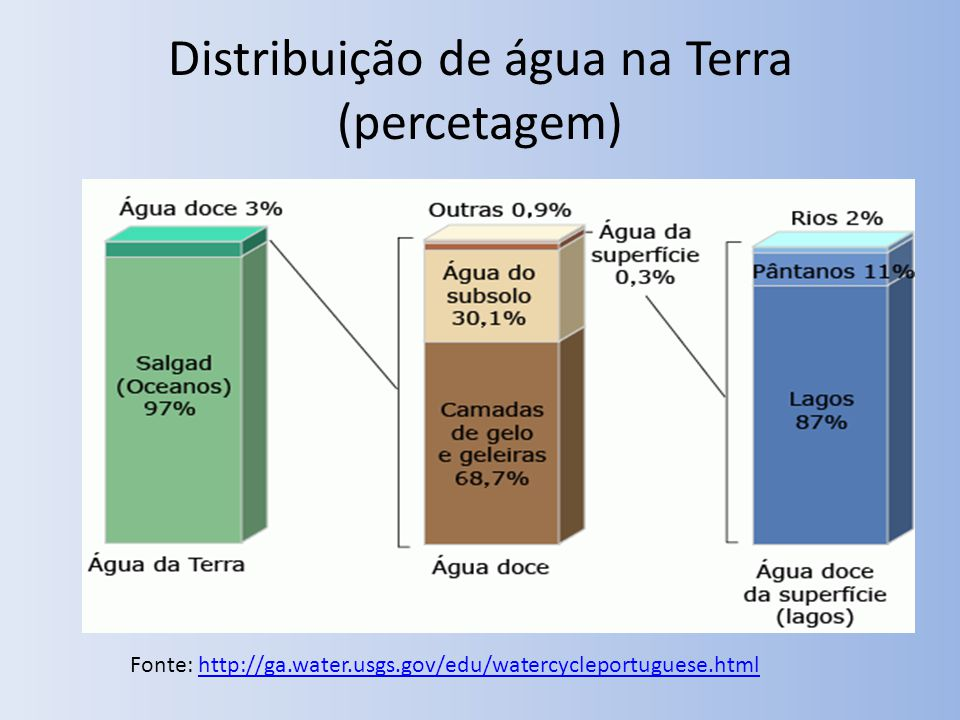 Distribuição de água na Terra (percetagem) Fonte: http://ga.water.usgs.gov/edu/watercycleportuguese.htmlhttp://ga.water.usgs.gov/edu/watercycleportuguese.html