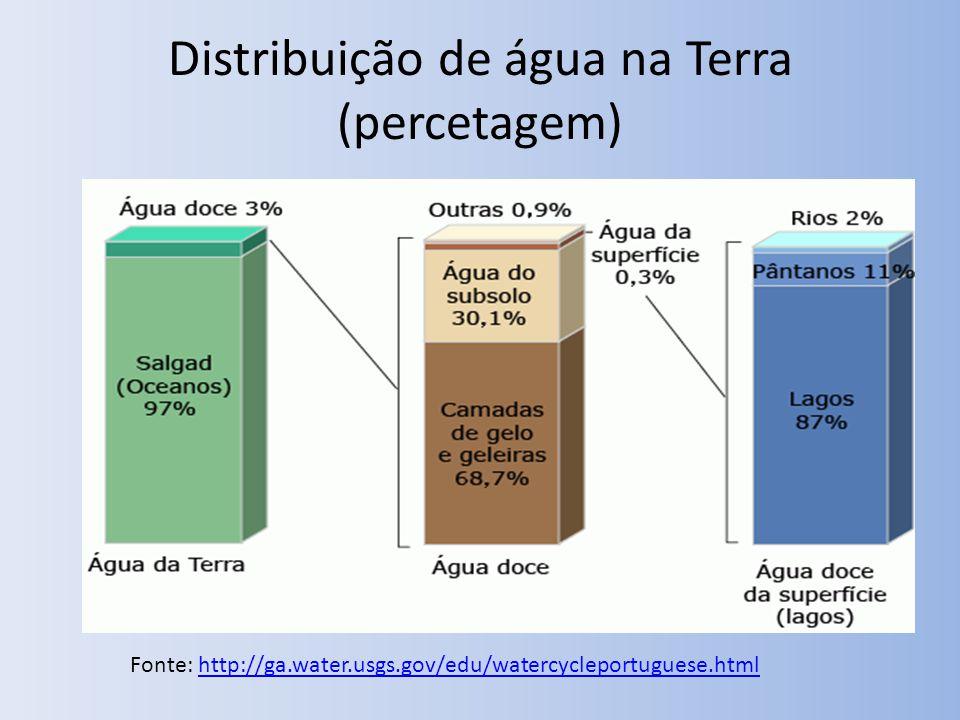 Distribuição de água na Terra (percetagem) Fonte: http://ga.water.usgs.gov/edu/watercycleportuguese.htmlhttp://ga.water.usgs.gov/edu/watercycleportugu