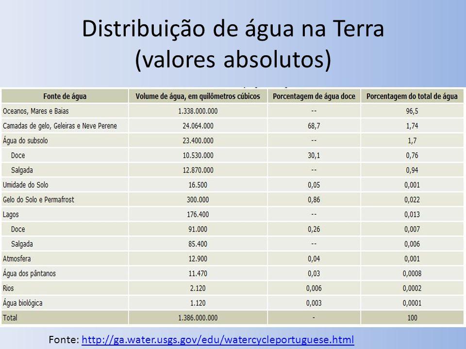 Distribuição de água na Terra (valores absolutos) Fonte: http://ga.water.usgs.gov/edu/watercycleportuguese.htmlhttp://ga.water.usgs.gov/edu/watercycle