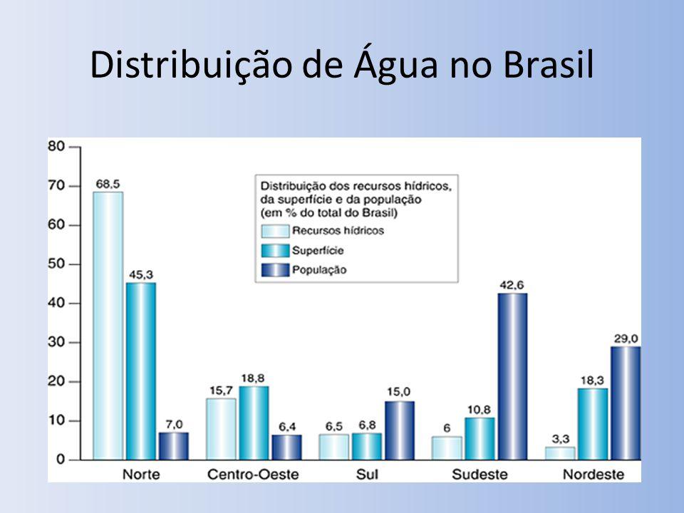 Distribuição de Água no Brasil
