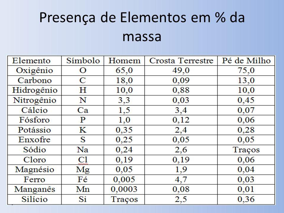 Presença de Elementos em % da massa