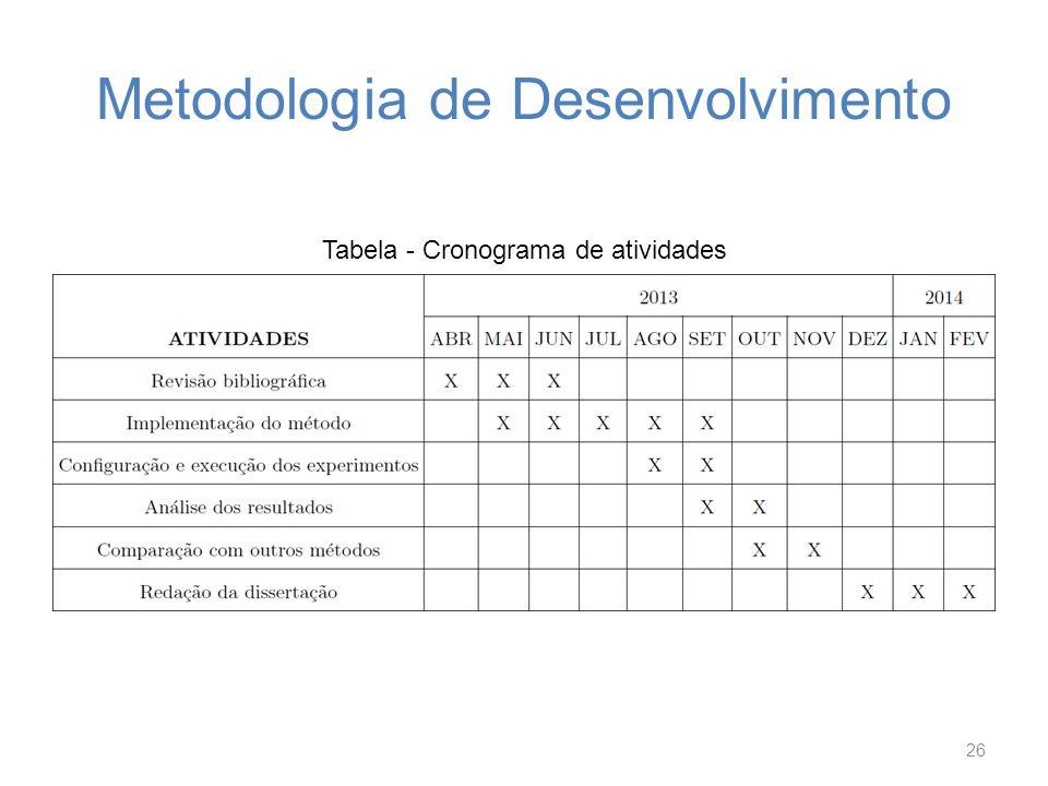 Metodologia de Desenvolvimento Tabela - Cronograma de atividades 26