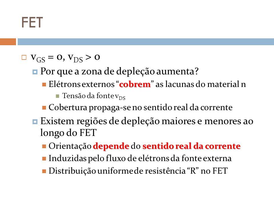FET v GS = 0, v DS > 0 Por que a zona de depleção aumenta? cobrem Elétrons externos cobrem as lacunas do material n Tensão da fonte v DS Cobertura pro