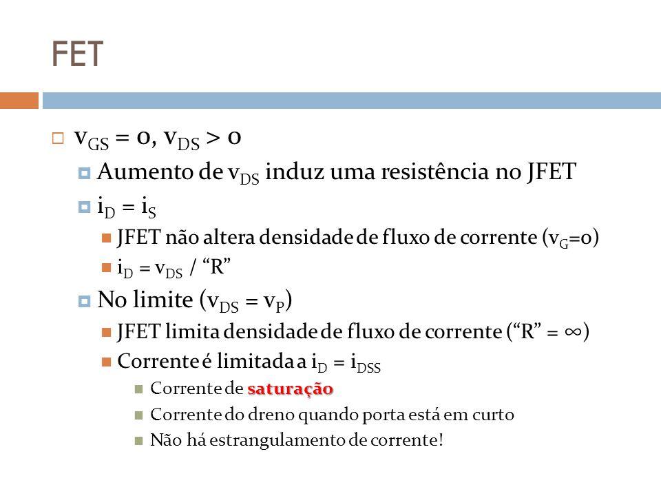 FET v GS = 0, v DS > 0 Aumento de v DS induz uma resistência no JFET i D = i S JFET não altera densidade de fluxo de corrente (v G =0) i D = v DS / R No limite (v DS = v P ) JFET limita densidade de fluxo de corrente (R = ) Corrente é limitada a i D = i DSS saturação Corrente de saturação Corrente do dreno quando porta está em curto Não há estrangulamento de corrente!