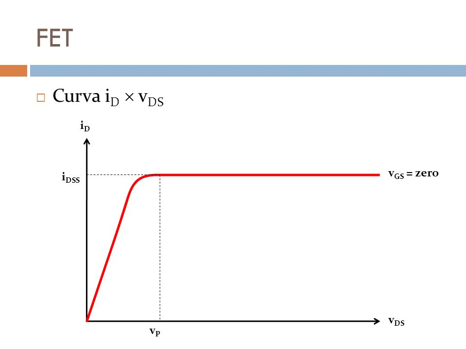 FET Curva i D v DS i DSS vPvP iDiD v DS v GS = zero