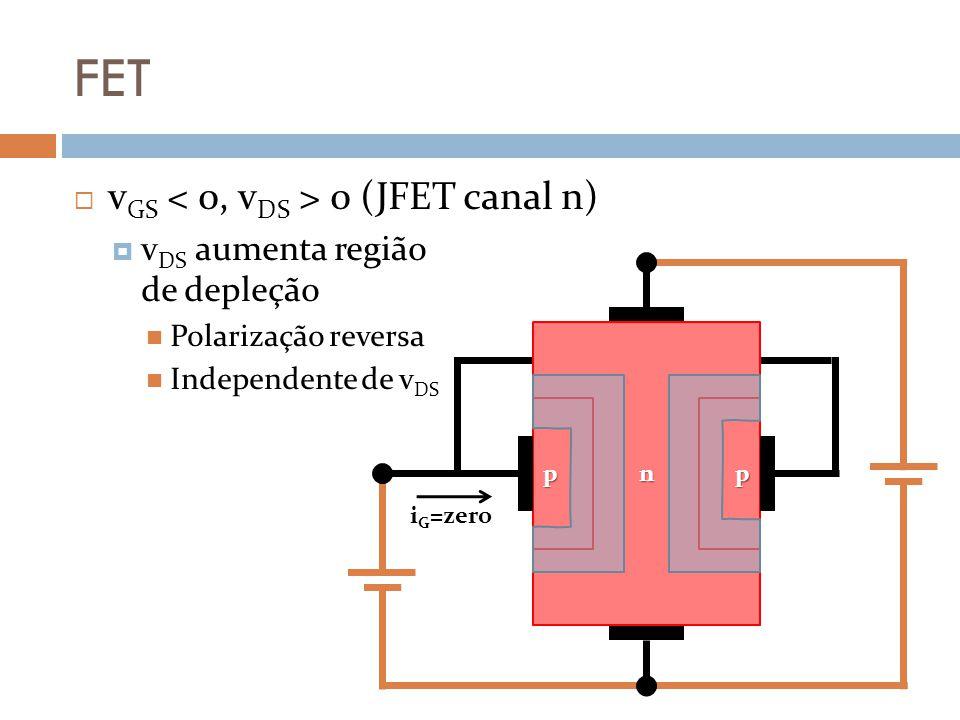 FET v GS 0 (JFET canal n) v DS aumenta região de depleção Polarização reversa Independente de v DS n pp i G =zero