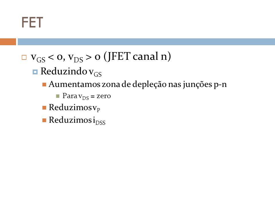 FET v GS 0 (JFET canal n) Reduzindo v GS Aumentamos zona de depleção nas junções p-n Para v DS = zero Reduzimos v P Reduzimos i DSS