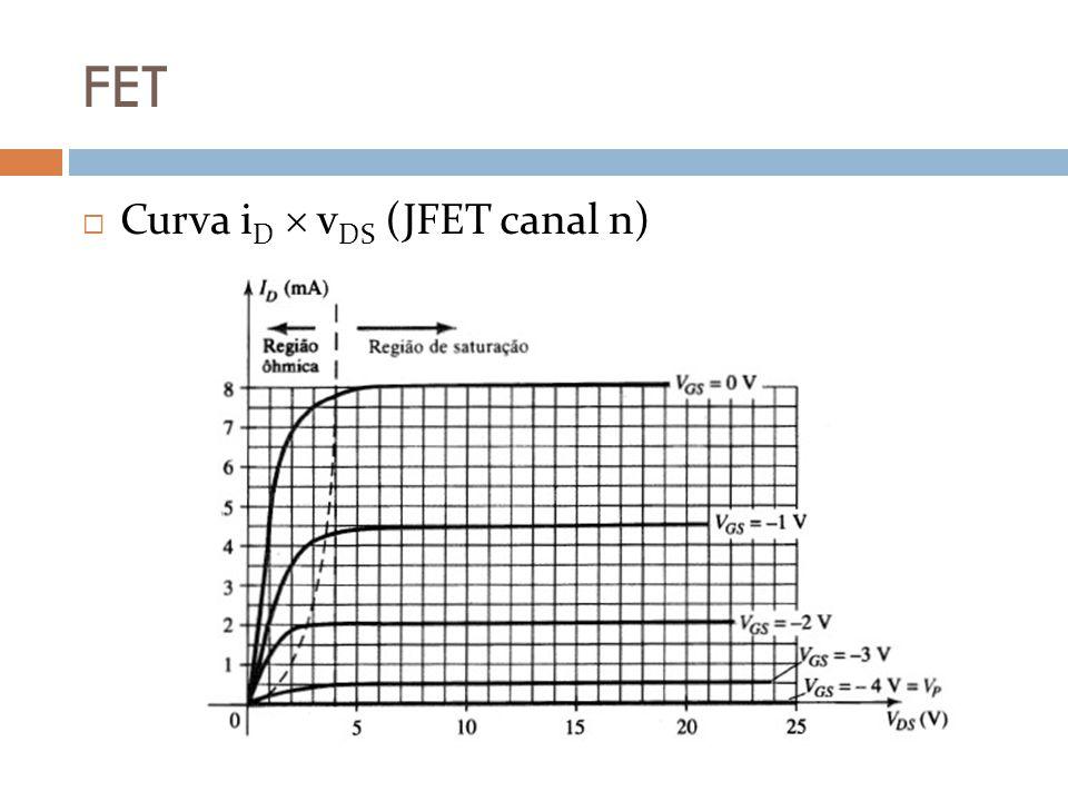 FET Curva i D v DS (JFET canal n)