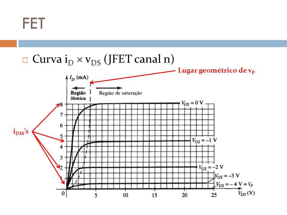 FET Curva i D v DS (JFET canal n) Lugar geométrico de v P i DSS s