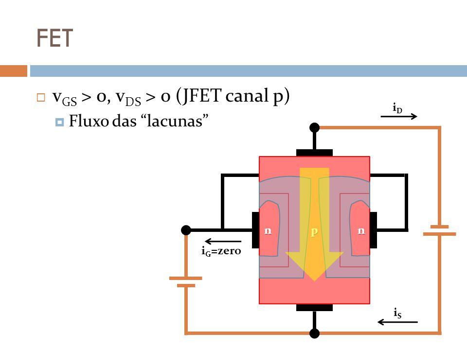 FET v GS > 0, v DS > 0 (JFET canal p) Fluxo das lacunas p nn iDiD iSiS i G =zero