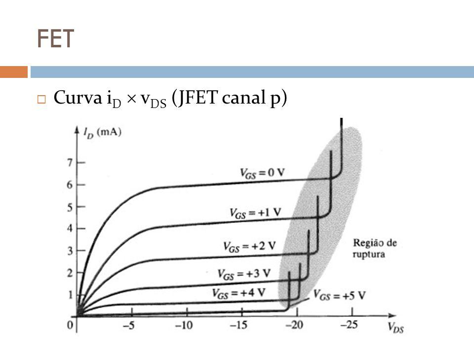 FET Curva i D v DS (JFET canal p)